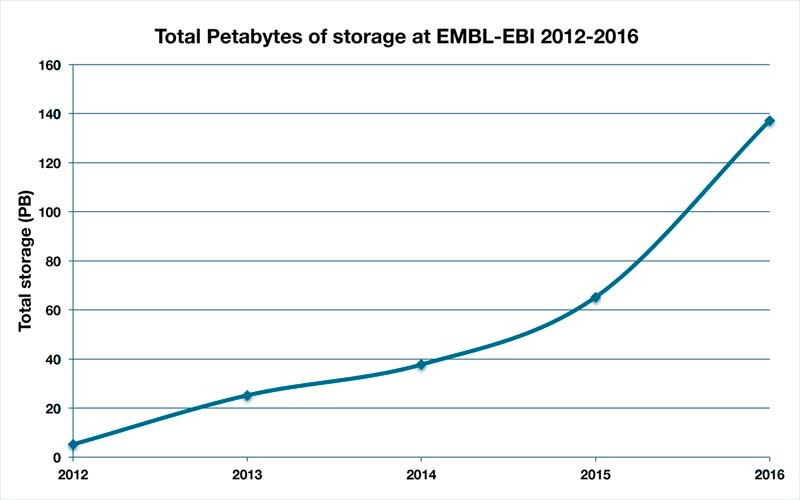 Graph showing dramatic rise in storage bought by the EBI