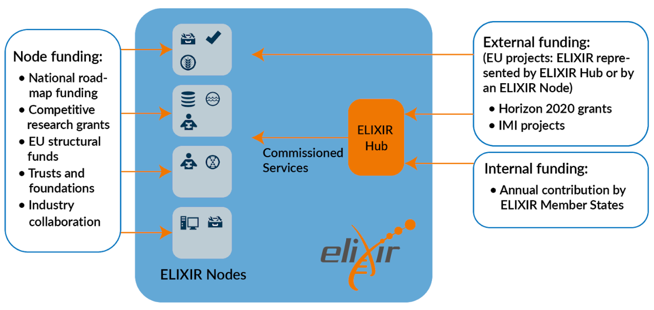 ELIXIR is funded via a range of mostly public sources