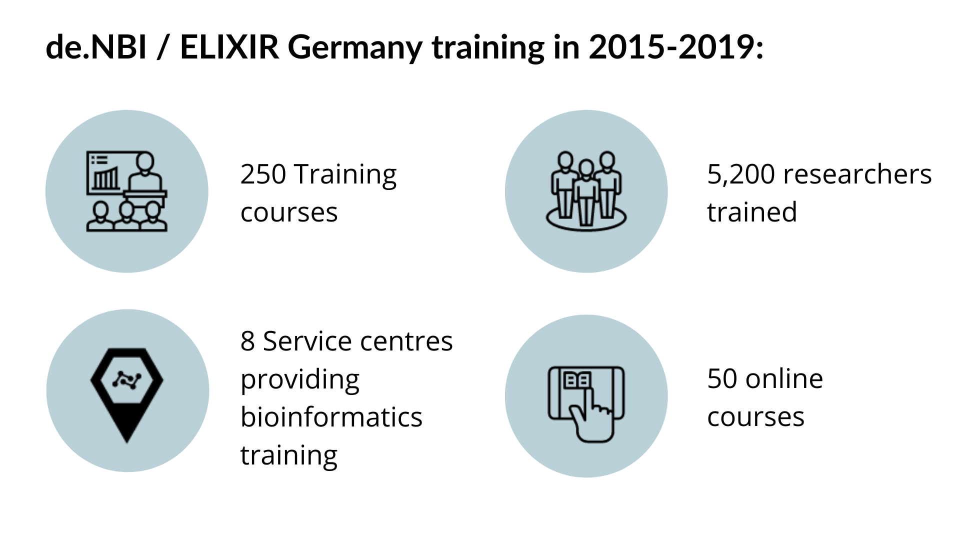 ELIXIR Germany in numbers -  graphic