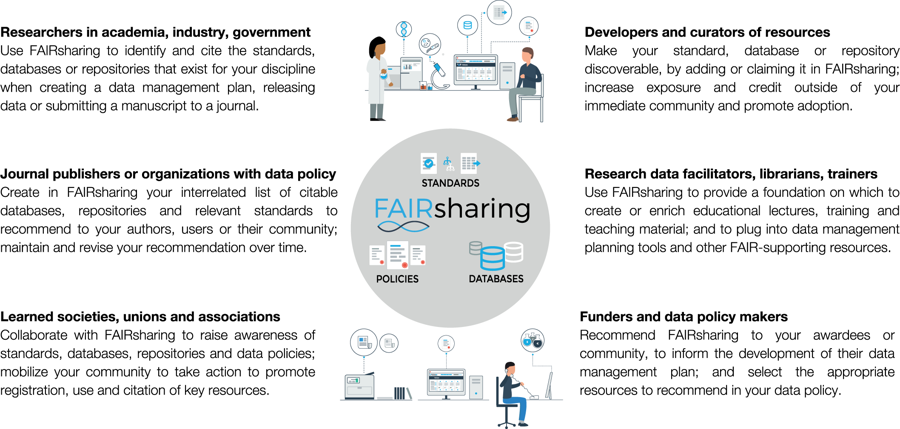 FAIRsharing guidance to each stakeholder group (picture)
