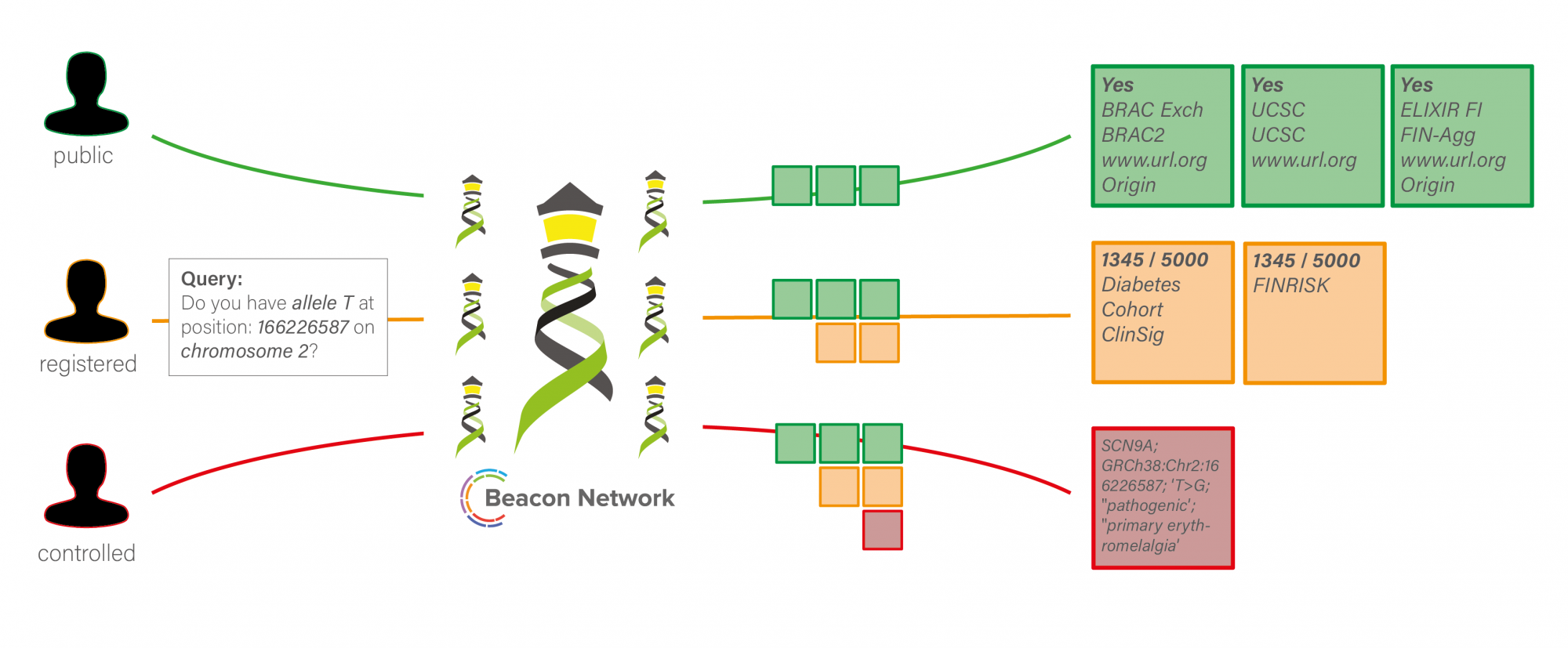 ELIXIR Beacon schema