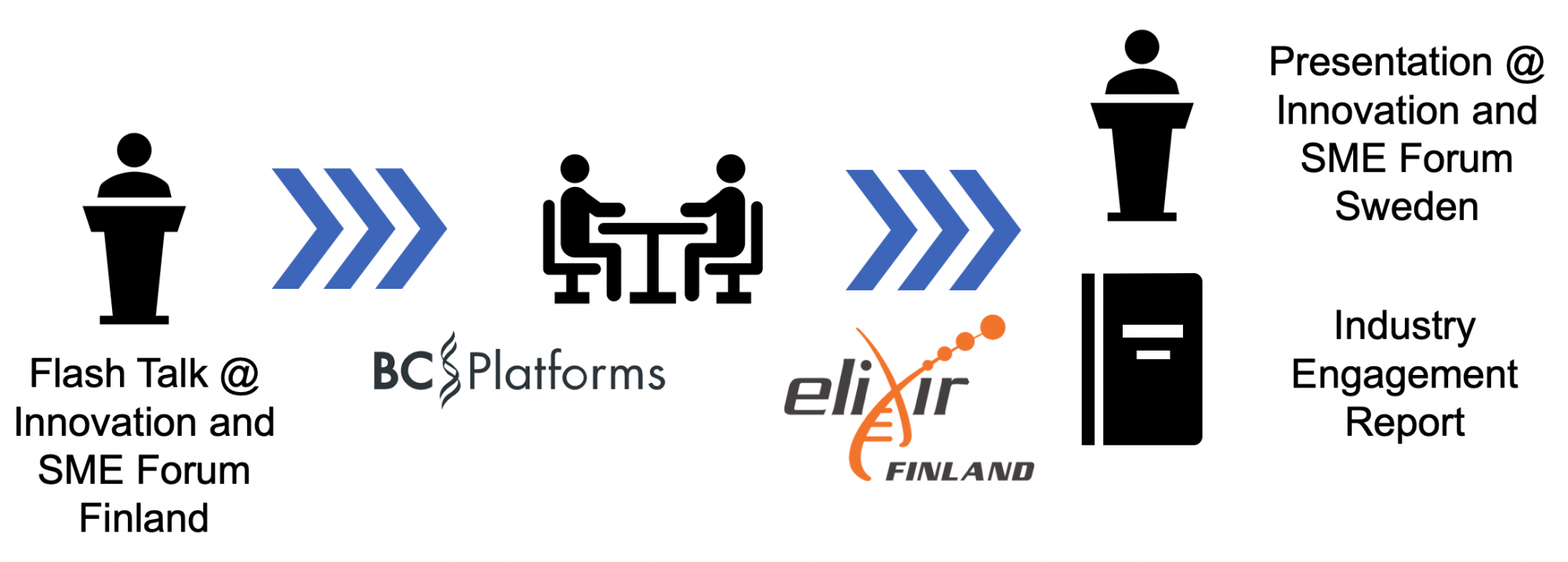 Flow chart of the process for BC Platforms to set up a collaboration with ELIXIR Finland