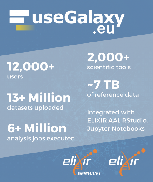 Galaxy-in-numbers: 12,000 users, 13 Million datasets, 6 Million jobs executed, 2,000 tools, 7TB of reference data.