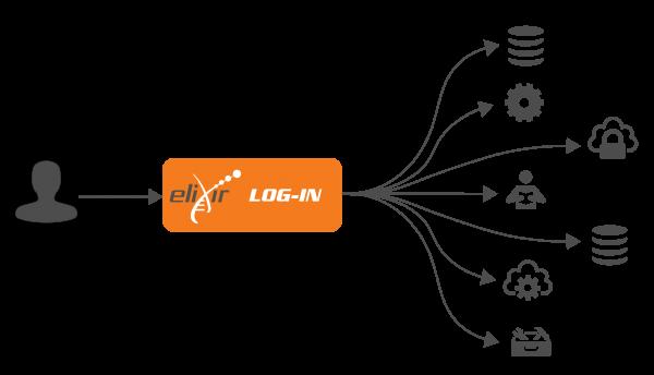 ELIXIR AAI: Authentication and Authorisation Infrastructure